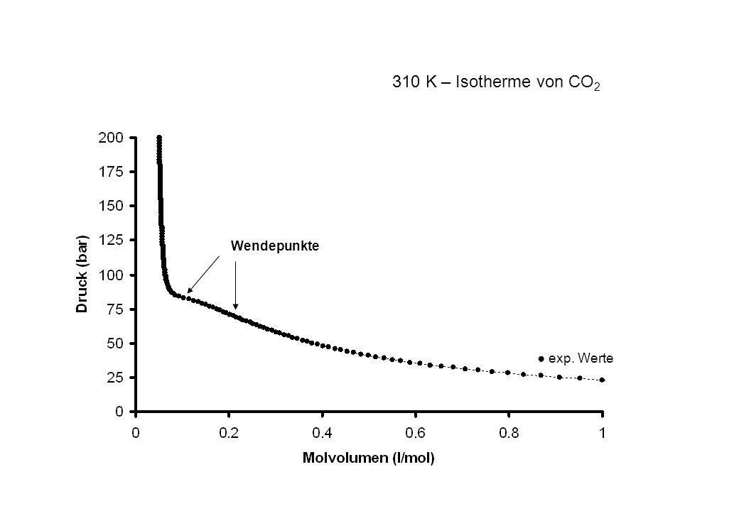 Wendepunkte exp. Werte 310 K – Isotherme von CO 2