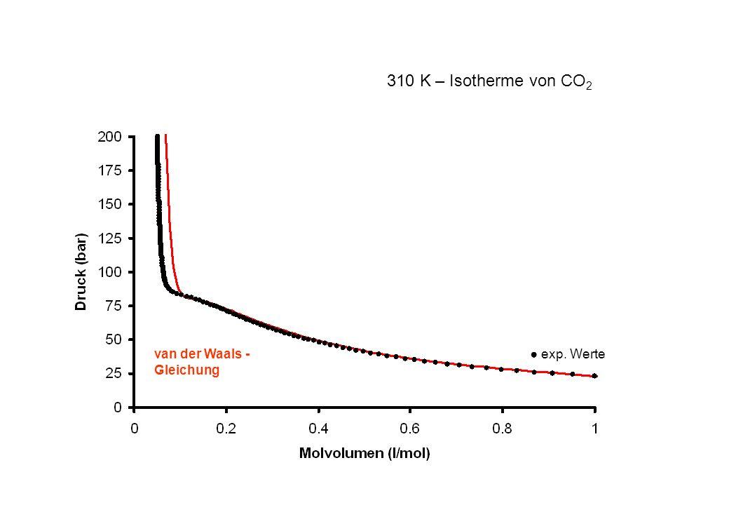 exp. Wertevan der Waals - Gleichung 310 K – Isotherme von CO 2