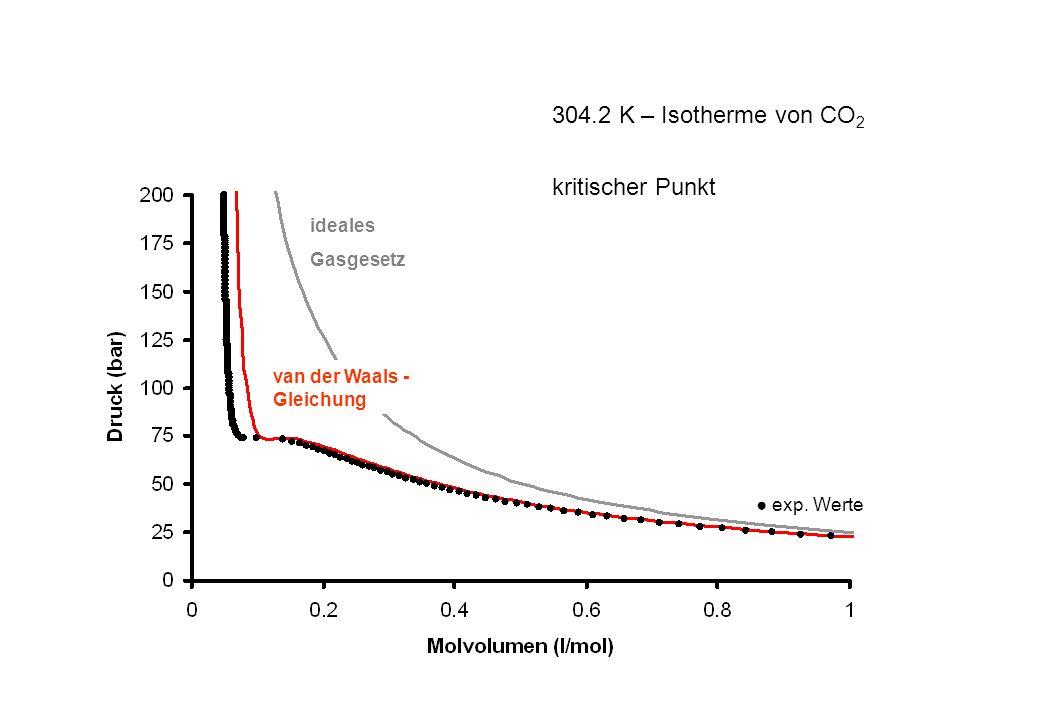 exp. Werte ideales Gasgesetz 304.2 K – Isotherme von CO 2 kritischer Punkt van der Waals - Gleichung