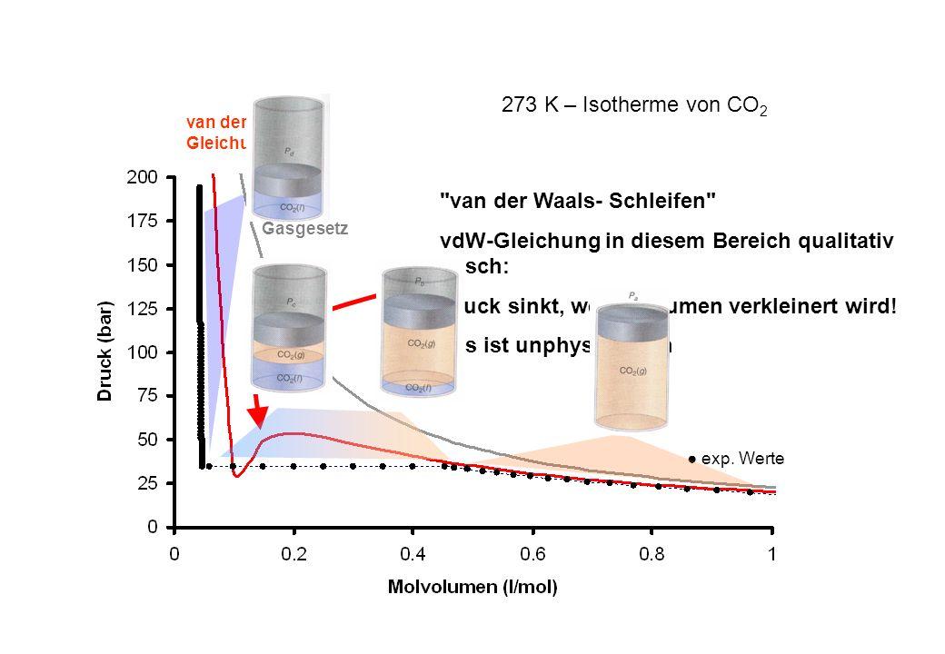 ideales Gasgesetz 273 K – Isotherme von CO 2 exp. Werte van der Waals - Gleichung
