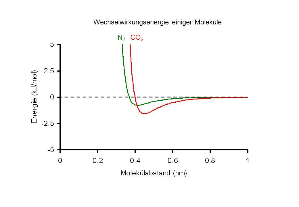 Wechselwirkungsenergie einiger Moleküle CO 2 N2N2