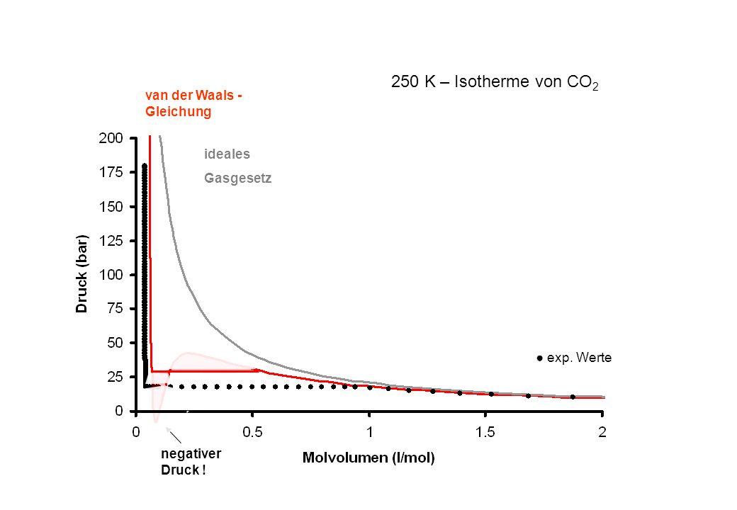 250 K – Isotherme von CO 2 negativer Druck ! exp. Werte ideales Gasgesetz van der Waals - Gleichung