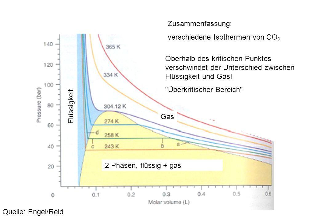 Zusammenfassung: verschiedene Isothermen von CO 2 Quelle: Engel/Reid 2 Phasen, flüssig + gas Gas Flüssigkeit Oberhalb des kritischen Punktes verschwin