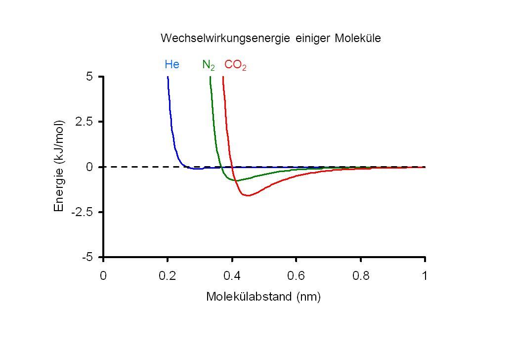 N2N2 He Wechselwirkungsenergie einiger Moleküle