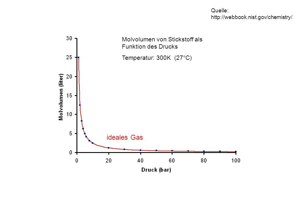 Molvolumen von Stickstoff als Funktion des Drucks Temperatur: 300K (27°C) ideales Gas Quelle: http://webbook.nist.gov/chemistry/