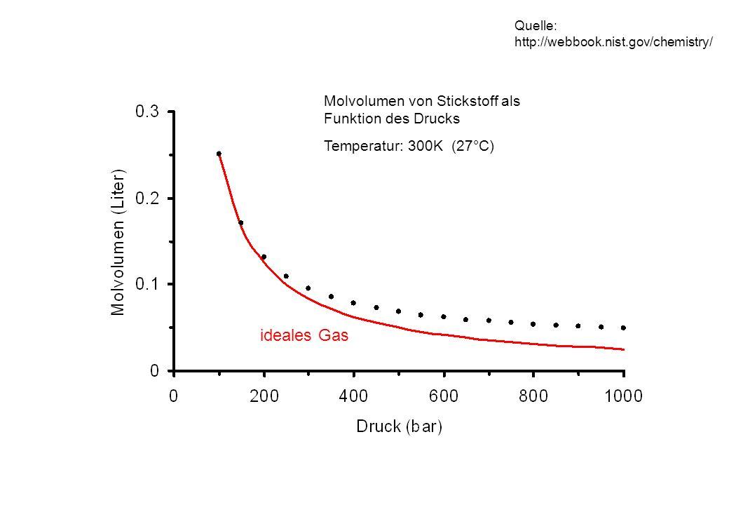 Molvolumen von Kohlendioxid als Funktion des Drucks Temperatur: 300K (27°C) ideales Gas Meßwerte Quelle: http://webbook.nist.gov/chemistry/
