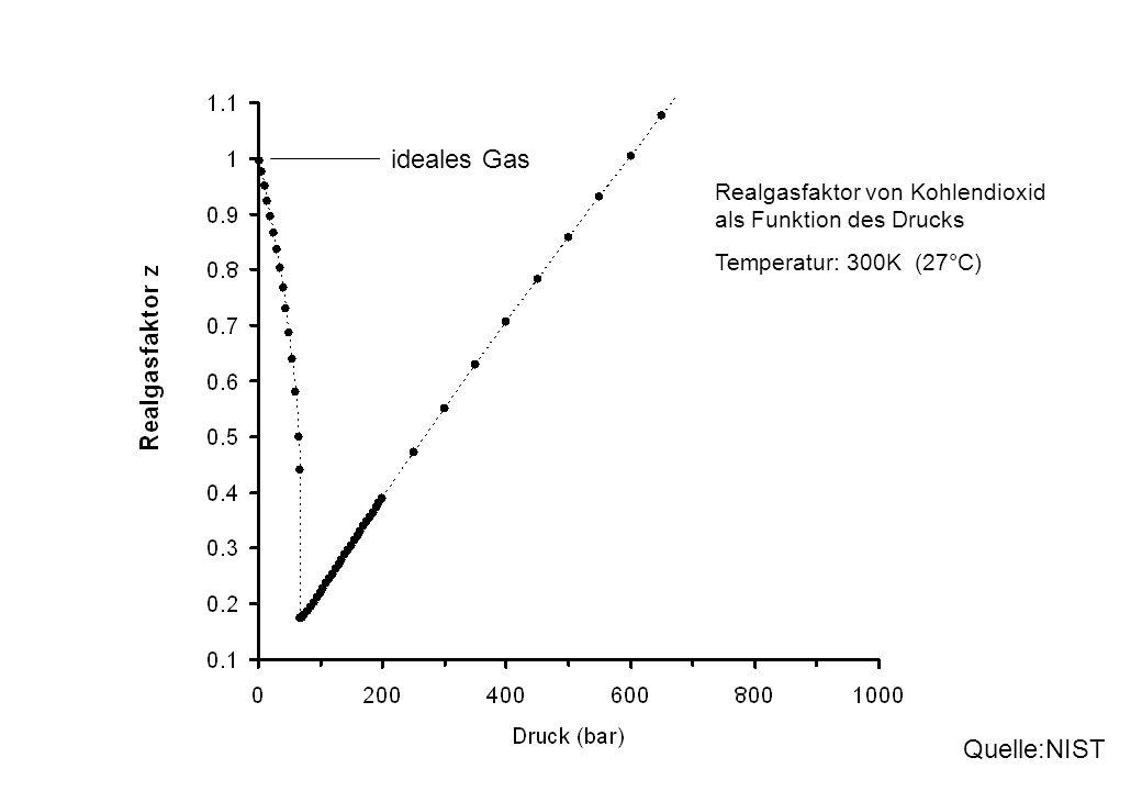 Realgasfaktor von Kohlendioxid als Funktion des Drucks Temperatur: 300K (27°C) Quelle:NIST ideales Gas