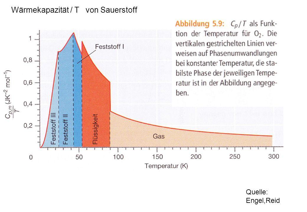 Quelle: Engel,Reid Flüssigkeit Wärmekapazität / T von Sauerstoff