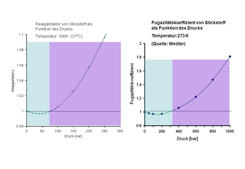 Fugazitätskoeffizient von Stickstoff als Funktion des Drucks Temperatur:273 K (Quelle: Wedler)