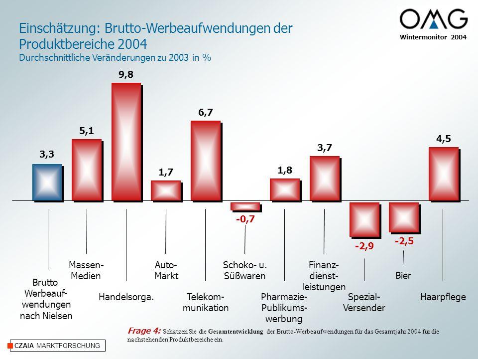 CZAIA MARKTFORSCHUNG Einschätzung: Brutto-Werbeaufwendungen der Produktbereiche 2004 Durchschnittliche Veränderungen zu 2003 in % Wintermonitor 2004 3,3 Brutto Werbeauf- wendungen nach Nielsen Massen- Medien Handelsorga.