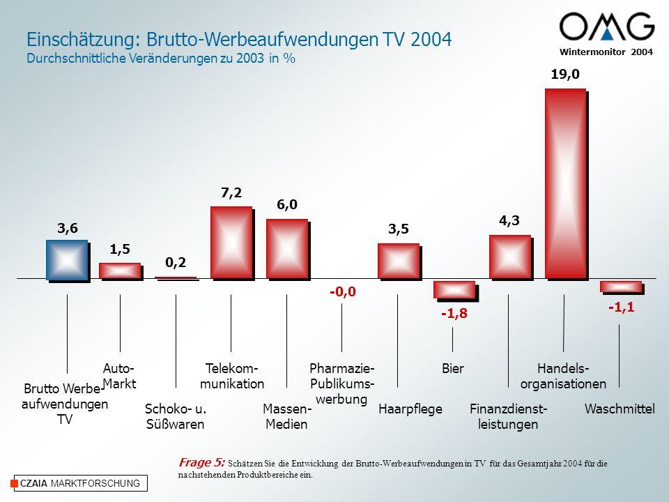 CZAIA MARKTFORSCHUNG Einschätzung: Brutto-Werbeaufwendungen TV 2004 Durchschnittliche Veränderungen zu 2003 in % Wintermonitor 2004 Auto- Markt Schoko- u.