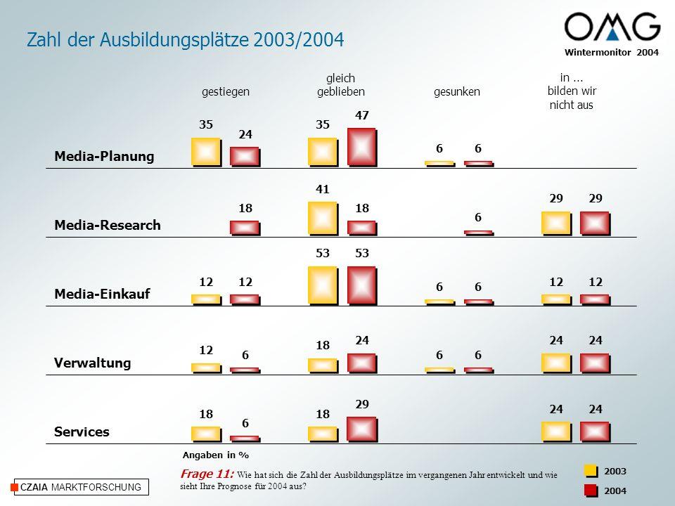 CZAIA MARKTFORSCHUNG Wintermonitor 2004 Zahl der Ausbildungsplätze 2003/2004 in...