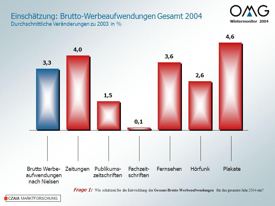 CZAIA MARKTFORSCHUNG Einschätzung: Brutto-Werbeaufwendungen Gesamt 2004 Durchschnittliche Veränderungen zu 2003 in % Wintermonitor 2004 ZeitungenPublikums- zeitschriften Fachzeit- schriften FernsehenHörfunkPlakate 4,0 1,5 0,1 3,6 2,6 4,6 3,3 Brutto Werbe- aufwendungen nach Nielsen Frage 1: Wie schätzen Sie die Entwicklung der Gesamt-Brutto-Werbeaufwendungen für das gesamte Jahr 2004 ein
