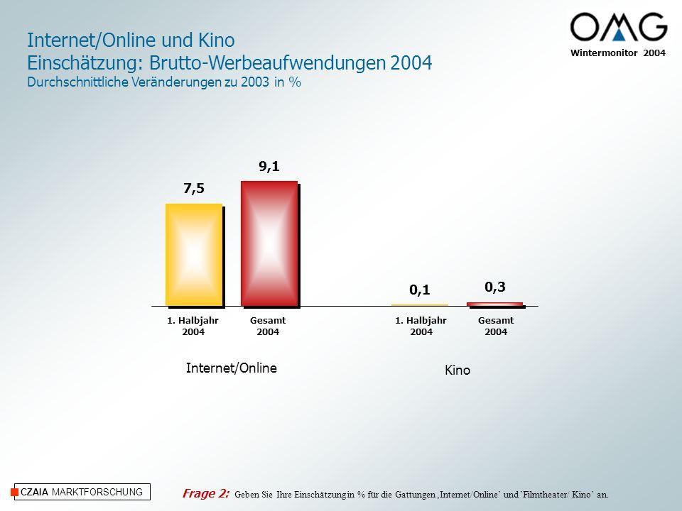 CZAIA MARKTFORSCHUNG Internet/Online und Kino Einschätzung: Brutto-Werbeaufwendungen 2004 Durchschnittliche Veränderungen zu 2003 in % Wintermonitor 2004 Kino 0,1 0,3 Gesamt 2004 1.