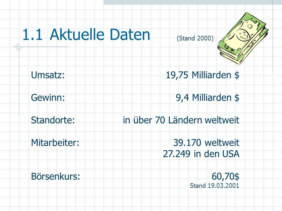 1.3Aktuelle Daten (Stand 25.03.2001) Börsenchart der letzten 12 Monate
