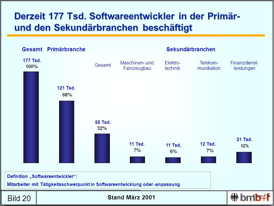 Bild 20 Stand März 2001 Derzeit 177 Tsd. Softwareentwickler in der Primär- und den Sekundärbranchen beschäftigt Maschinen- und Fahrzeugbau Elektro- te