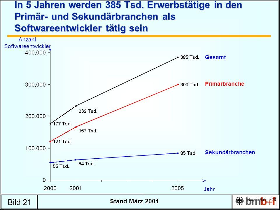 Bild 21 Stand März 2001 In 5 Jahren werden 385 Tsd.