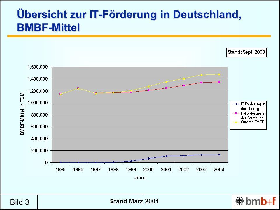 Bild 3 Stand März 2001 Übersicht zur IT-Förderung in Deutschland, BMBF-Mittel