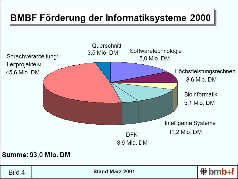 Bild 4 Stand März 2001 BMBF Förderung der Informatiksysteme 2000 Querschnitt Höchstleistungsrechnen Softwaretechnologie Bioinformatik Intelligente Systeme DFKI Sprachverarbeitung/ Leitprojekte MTI 3,5 Mio.