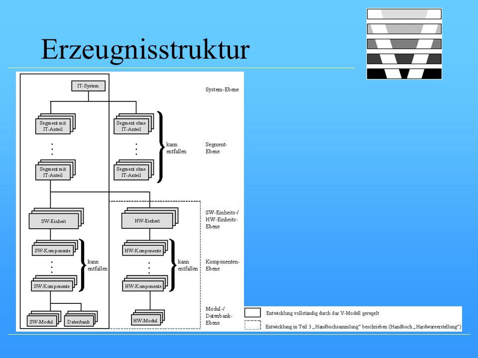 Erzeugnisstruktur