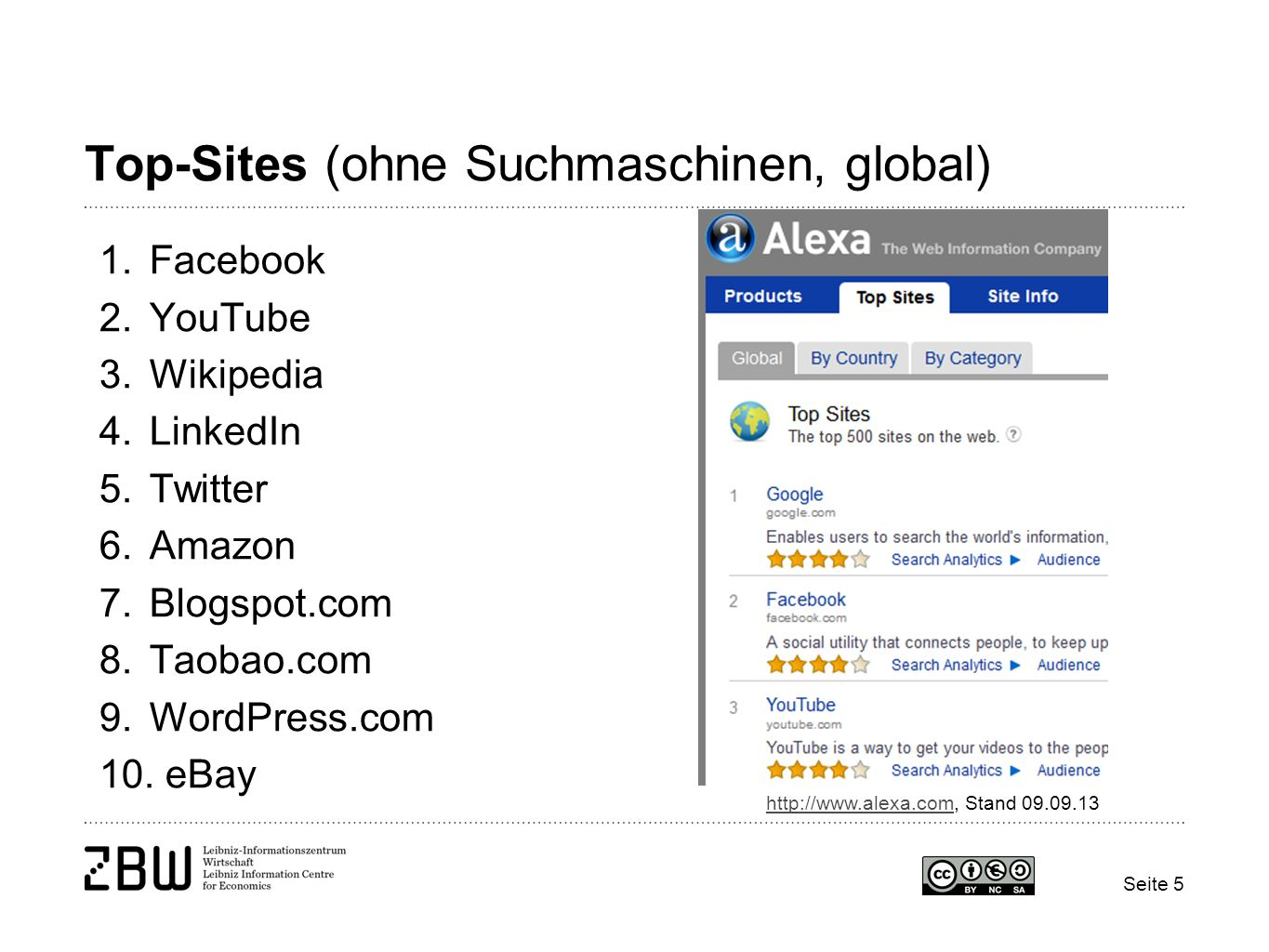 Seite 5 Top-Sites (ohne Suchmaschinen, global) 1.Facebook 2.YouTube 3.Wikipedia 4.LinkedIn 5.Twitter 6.Amazon 7.Blogspot.com 8.Taobao.com 9.WordPress.com 10.