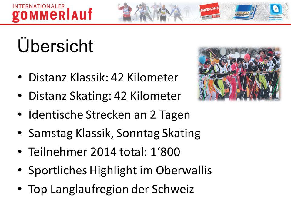 Distanz Klassik: 42 Kilometer Distanz Skating: 42 Kilometer Identische Strecken an 2 Tagen Samstag Klassik, Sonntag Skating Teilnehmer 2014 total: 180