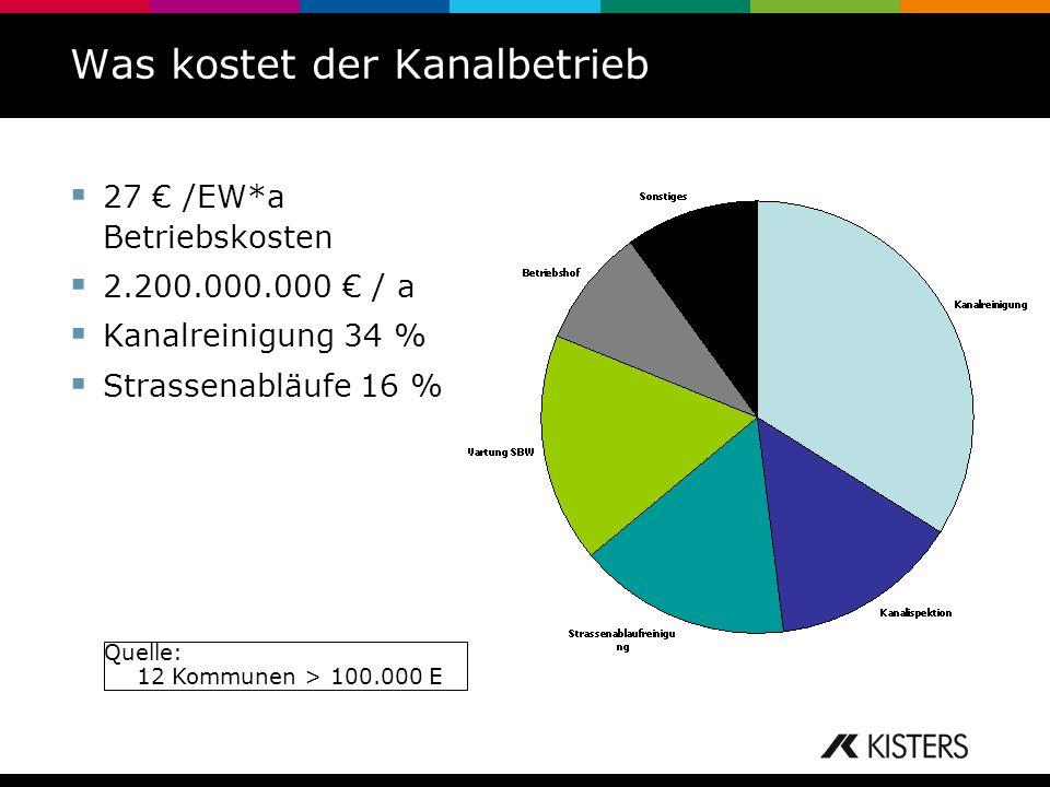 Was kostet der Kanalbetrieb 27 /EW*a Betriebskosten 2.200.000.000 / a Kanalreinigung 34 % Strassenabläufe 16 % Quelle: 12 Kommunen > 100.000 E