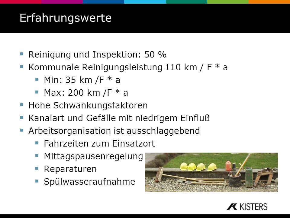 Erfahrungswerte Reinigung und Inspektion: 50 % Kommunale Reinigungsleistung 110 km / F * a Min: 35 km /F * a Max: 200 km /F * a Hohe Schwankungsfaktor