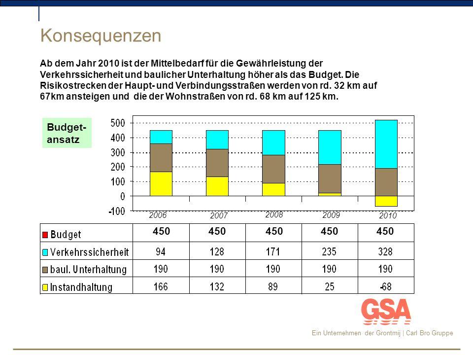 Ein Unternehmen der Grontmij | Carl Bro Gruppe Nettoinvestition: 9,28 Mio EUR in 10 Jahren Auswirkungen des Budgets im Hinblick auf das Anlagevermögen Beispiel eines Kunden aus Schleswig-Holstein bei Einsatz eines Budgets von 3,5 Mio EUR in 10 Jahren.