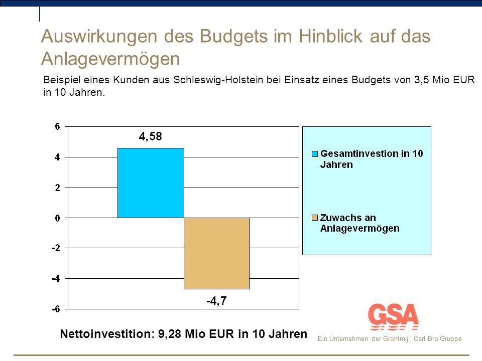 Ein Unternehmen der Grontmij | Carl Bro Gruppe vor 20032003200420052006 x Mio Nachfolgende Tabelle zeigt die Entwicklung des Straßenkapitals im Verhältnis zu den Investitionen gemäß Wirtschaftsplan.