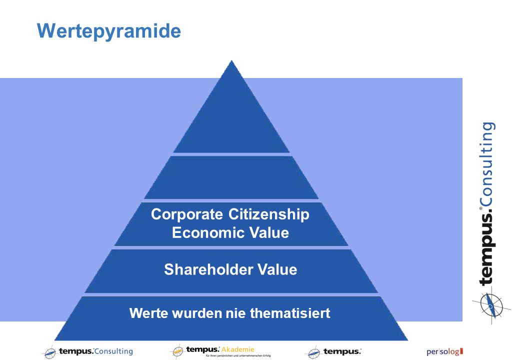 Wertepyramide Shareholder Value Corporate Citizenship Economic Value Werte wurden nie thematisiert