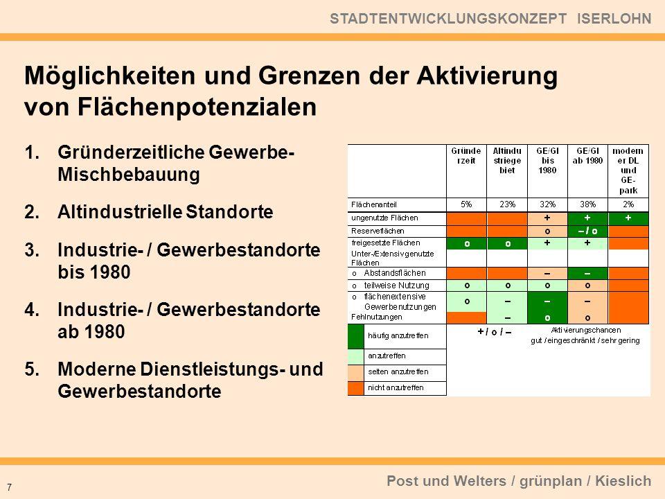 Post und Welters / grünplan / Kieslich STADTENTWICKLUNGSKONZEPT ISERLOHN Eine konsequente Bestandssicherung und -entwicklung kann den Flächenverbrauch durch neue Gewerbegebietsausweisungen verringern.