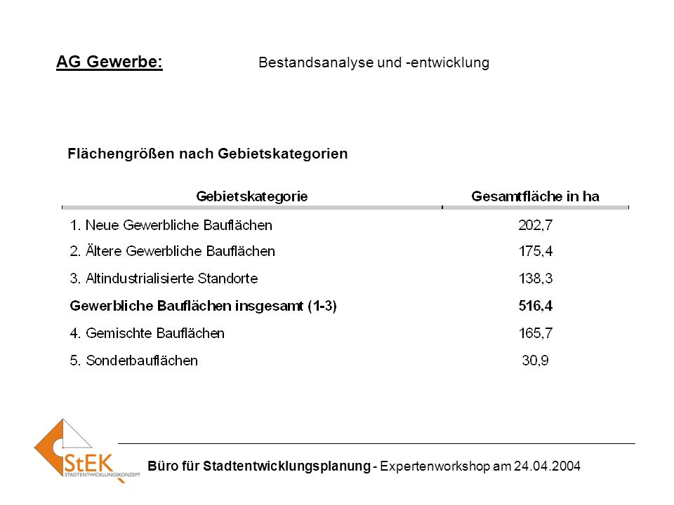 Büro für Stadtentwicklungsplanung - Expertenworkshop am 24.04.2004 AG Gewerbe: Bestandsanalyse und -entwicklung Flächengrößen nach Gebietskategorien