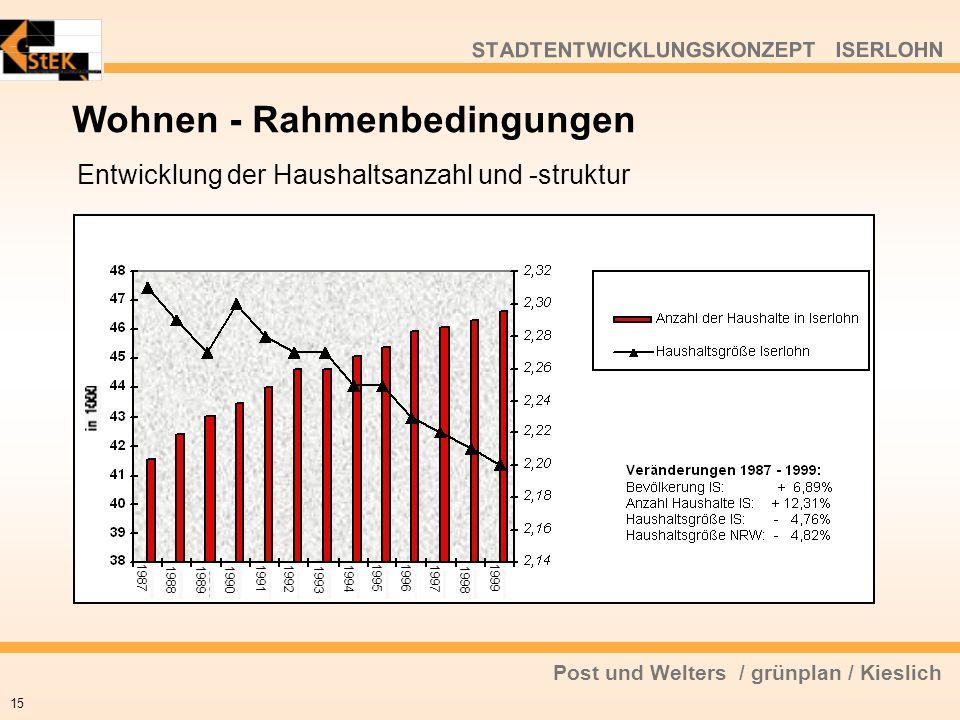Post und Welters / grünplan / Kieslich STADTENTWICKLUNGSKONZEPT ISERLOHN Wohnen - Rahmenbedingungen 15 Entwicklung der Haushaltsanzahl und -struktur 1