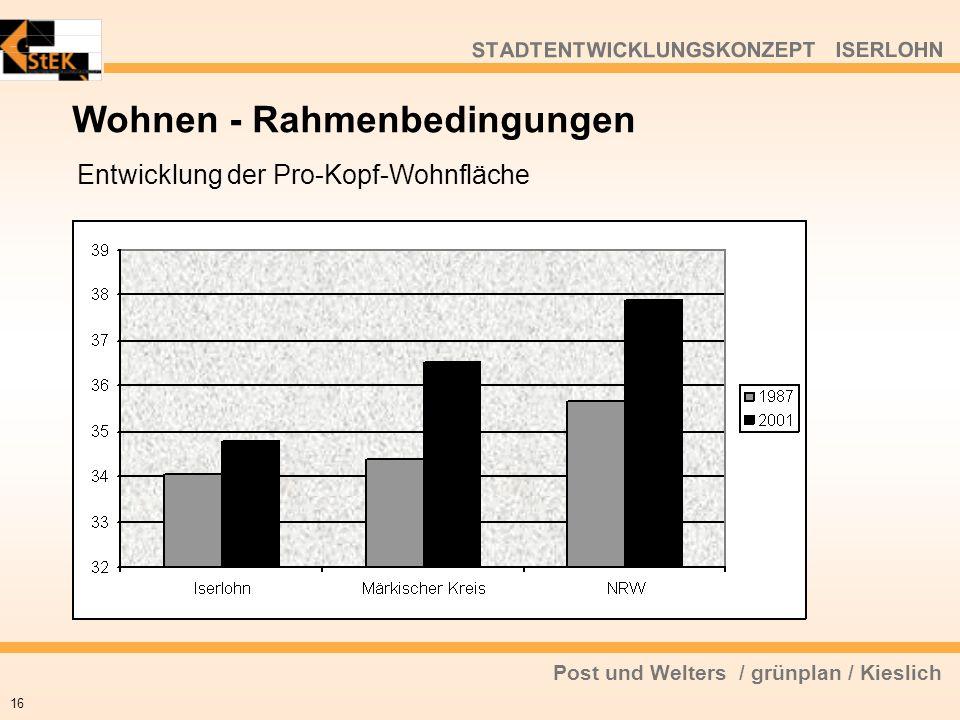 Post und Welters / grünplan / Kieslich STADTENTWICKLUNGSKONZEPT ISERLOHN Wohnen - Rahmenbedingungen 16 Entwicklung der Pro-Kopf-Wohnfläche