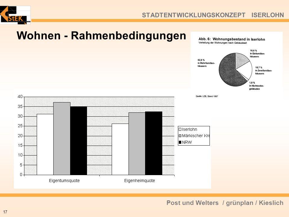 Post und Welters / grünplan / Kieslich STADTENTWICKLUNGSKONZEPT ISERLOHN 17 Wohnen - Rahmenbedingungen