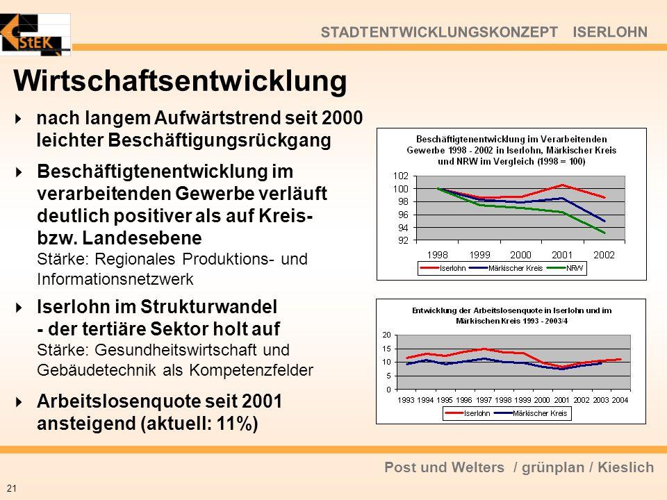 Post und Welters / grünplan / Kieslich nach langem Aufwärtstrend seit 2000 leichter Beschäftigungsrückgang 21 Beschäftigtenentwicklung im verarbeitend