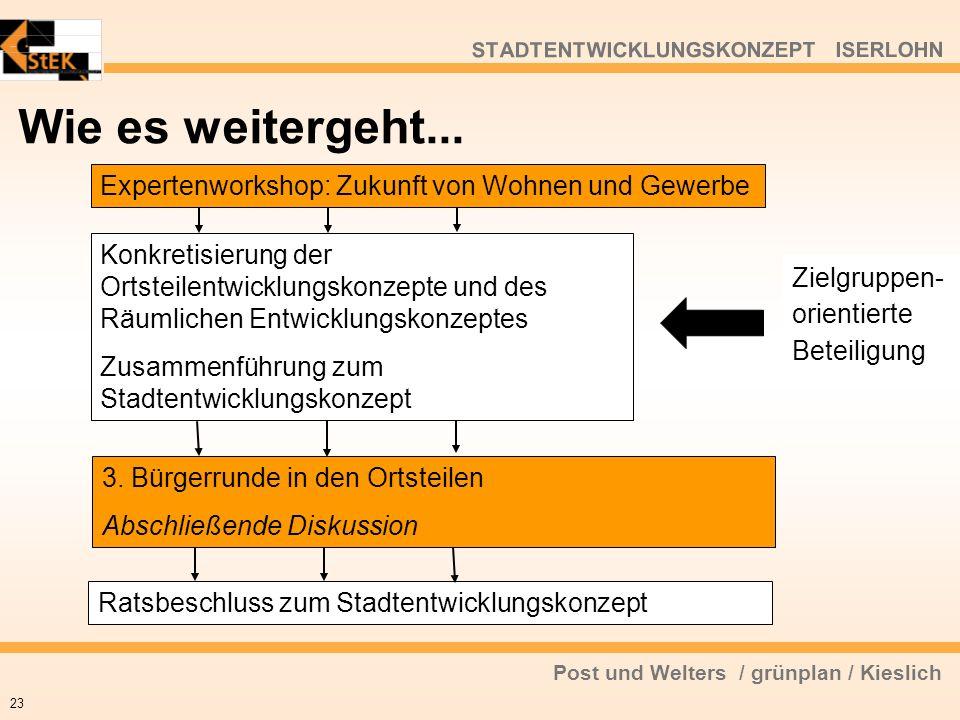 Post und Welters / grünplan / Kieslich STADTENTWICKLUNGSKONZEPT ISERLOHN Wie es weitergeht... 23 Expertenworkshop: Zukunft von Wohnen und Gewerbe Konk