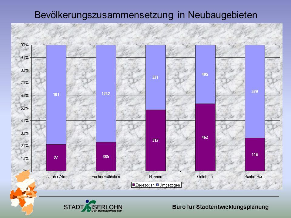 Büro für Stadtentwicklungsplanung Bevölkerungszusammensetzung in Neubaugebieten
