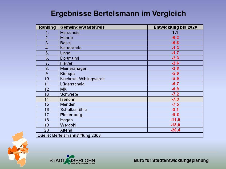 Büro für Stadtentwicklungsplanung Ergebnisse Bertelsmann im Vergleich