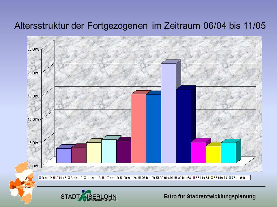 Altersstruktur der Fortgezogenen im Zeitraum 06/04 bis 11/05