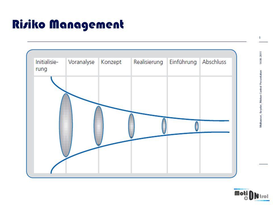 Risiko Management Grosses Risiko zu Beginn –Keine Vorstellungen zur Umsetzung Gute Ideen in der Voranalyse –Framework zur Bildanalyse Erster Prototyp