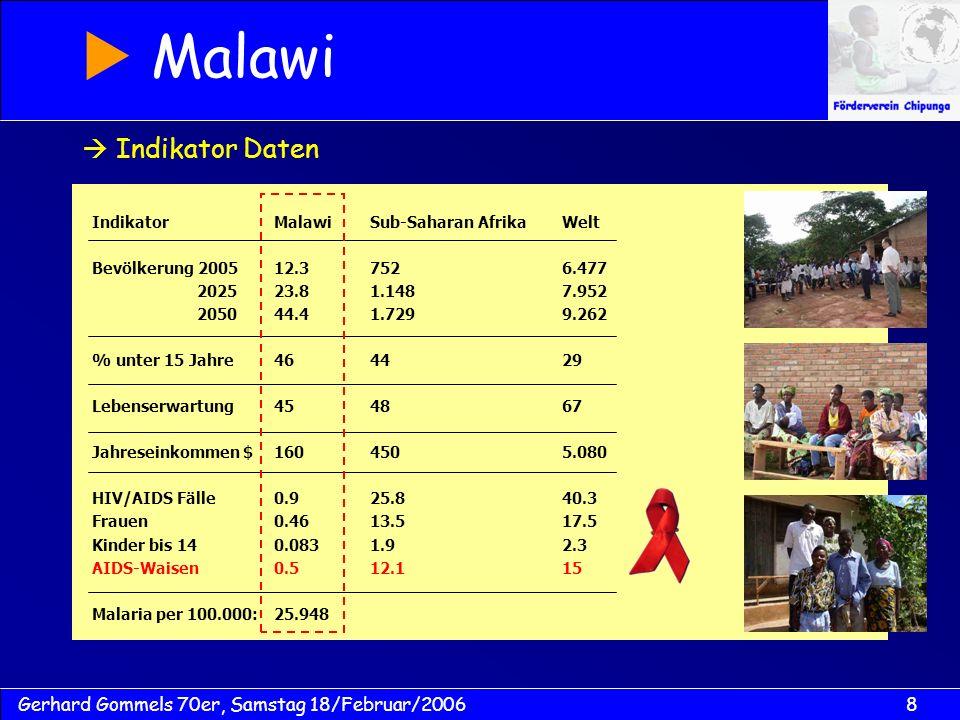 8Gerhard Gommels 70er, Samstag 18/Februar/2006 IndikatorMalawiSub-Saharan AfrikaWelt Bevölkerung 200512.37526.477 202523.81.1487.952 205044.41.7299.262 % unter 15 Jahre464429 Lebenserwartung454867 Jahreseinkommen $1604505.080 HIV/AIDS Fälle0.925.840.3 Frauen0.4613.517.5 Kinder bis 140.0831.92.3 AIDS-Waisen0.512.115 Malaria per 100.000:25.948 Indikator Daten Malawi