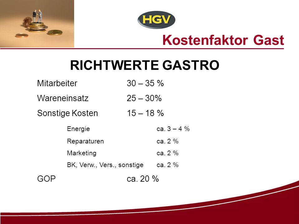 Kostenfaktor Gast RICHTWERTE GASTRO Mitarbeiter30 – 35 % Wareneinsatz25 – 30% Sonstige Kosten15 – 18 % Energieca. 3 – 4 % Reparaturenca. 2 % Marketing