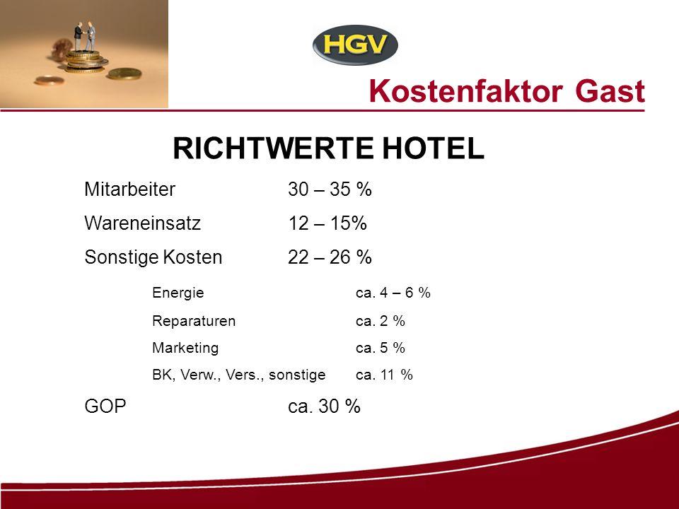 Kostenfaktor Gast RICHTWERTE HOTEL Mitarbeiter30 – 35 % Wareneinsatz12 – 15% Sonstige Kosten22 – 26 % Energieca. 4 – 6 % Reparaturenca. 2 % Marketing