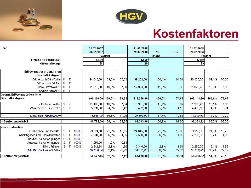 Kostenfallen WARENEINSATZ Betrieb **** - ca.9.000 Übernachtungen – Umsatz ca.