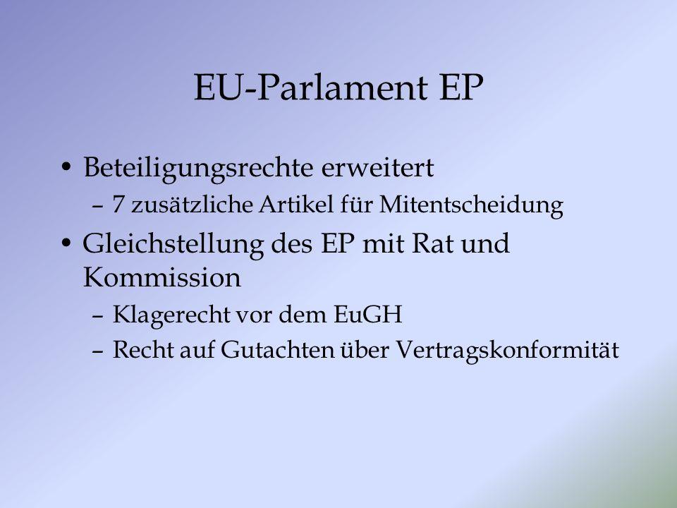 EU-Parlament EP Beteiligungsrechte erweitert –7 zusätzliche Artikel für Mitentscheidung Gleichstellung des EP mit Rat und Kommission –Klagerecht vor dem EuGH –Recht auf Gutachten über Vertragskonformität