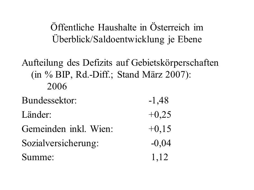 Öffentliche Haushalte in Österreich im Überblick/Saldoentwicklung je Ebene Aufteilung des Defizits auf Gebietskörperschaften (in % BIP, Rd.-Diff.; Sta