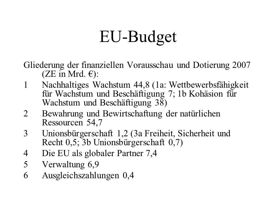 EU-Budget Gliederung der finanziellen Vorausschau und Dotierung 2007 (ZE in Mrd. ): 1Nachhaltiges Wachstum 44,8 (1a: Wettbewerbsfähigkeit für Wachstum