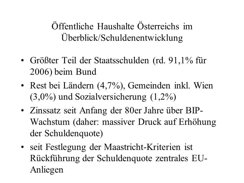 Öffentliche Haushalte Österreichs im Überblick/Schuldenentwicklung Größter Teil der Staatsschulden (rd. 91,1% für 2006) beim Bund Rest bei Ländern (4,